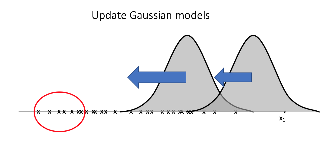 Soft clustering with Gaussian mixed models (EM)