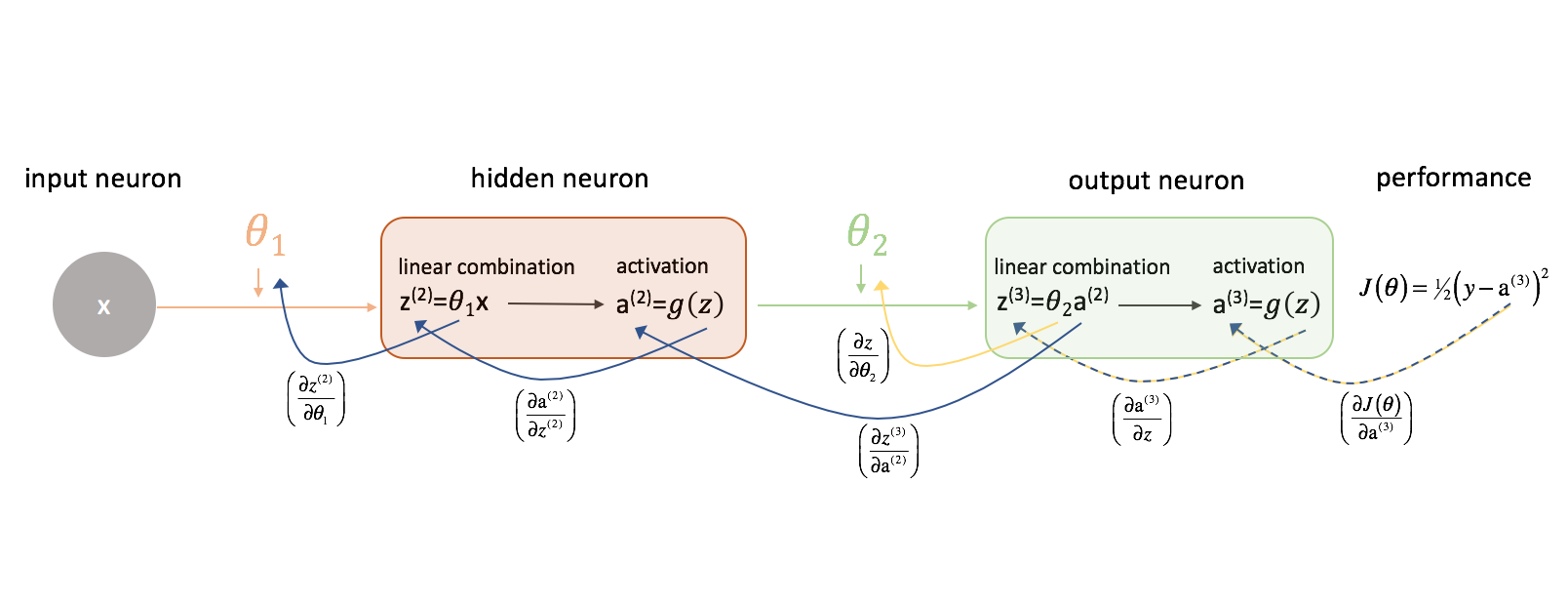 Neural networks: training with backpropagation