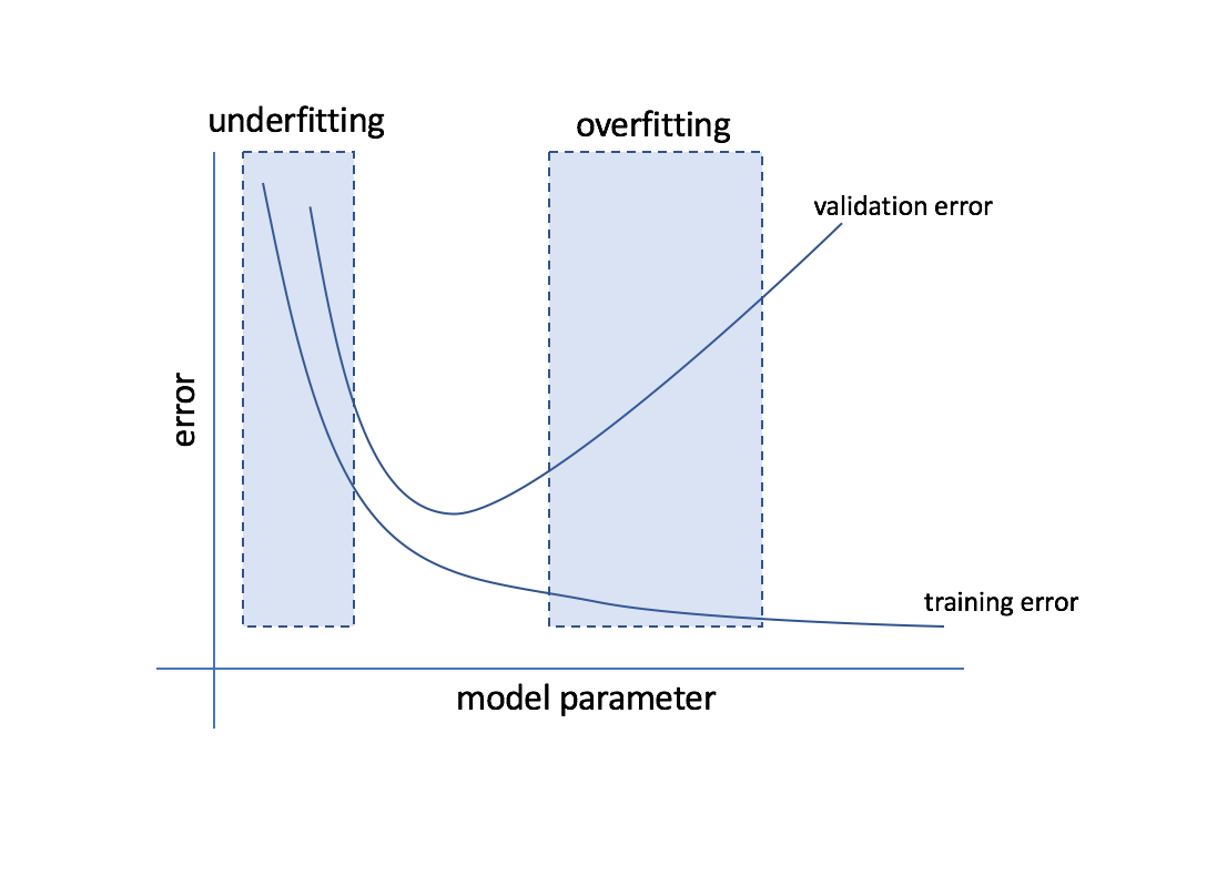 Evaluating a machine learning model