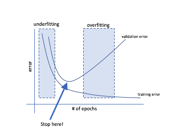 Deep neural networks: preventing overfitting