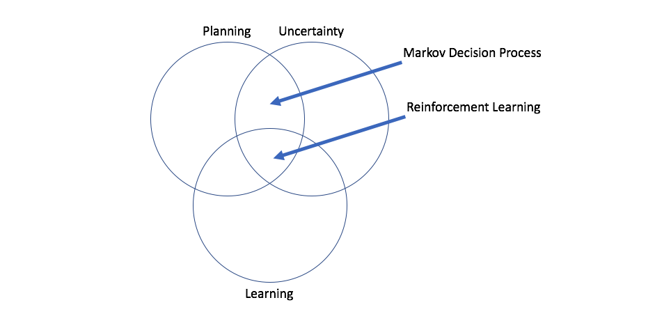 Planning in a stochastic environment