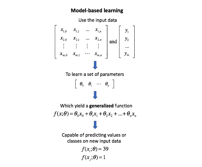 Hyperparameter tuning for machine learning models