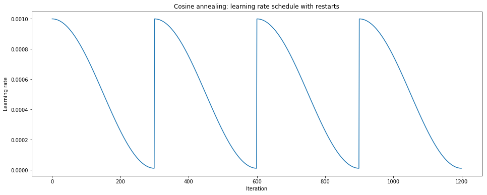 Setting the learning rate of your neural network
