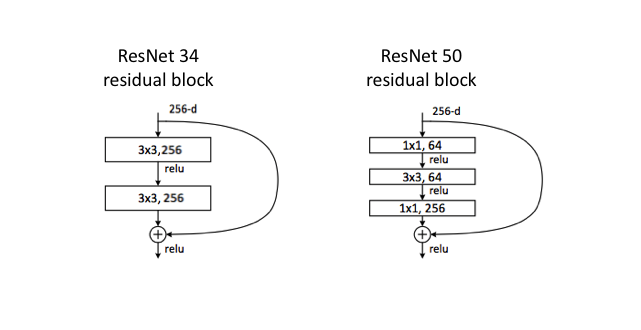 Common architectures in convolutional neural networks