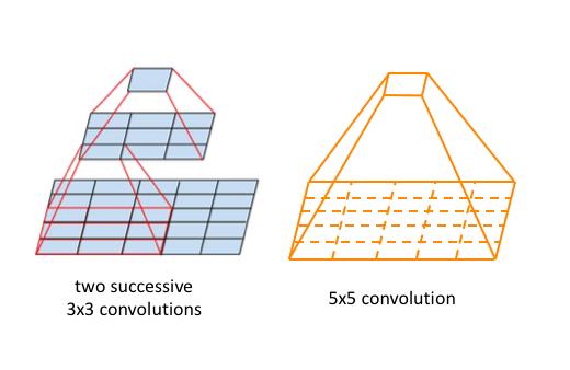 3x3 vs 5x5