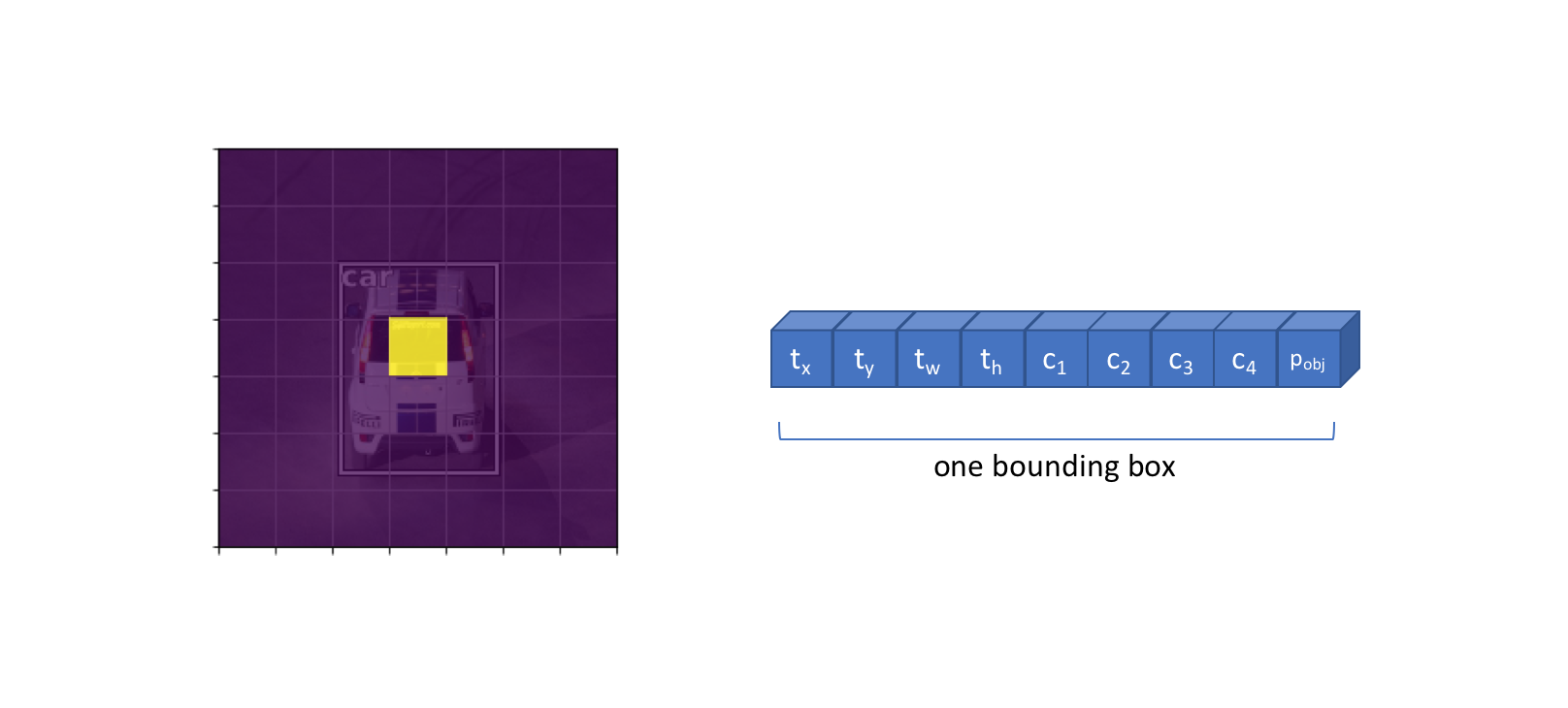 one bounding box