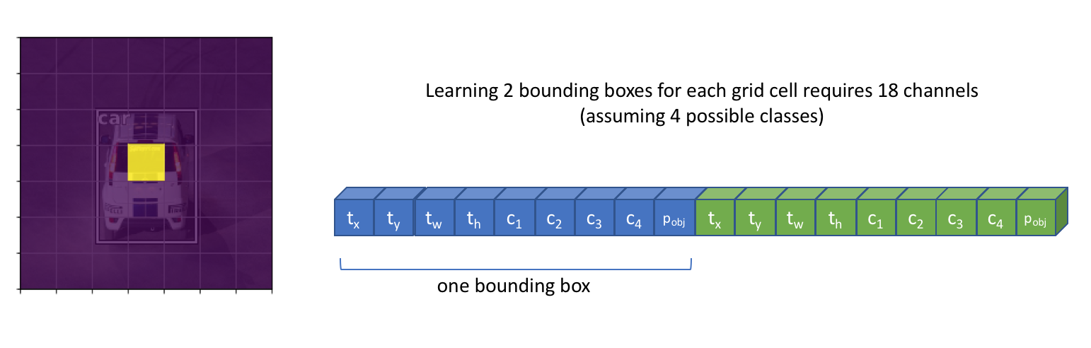 two bounding boxes