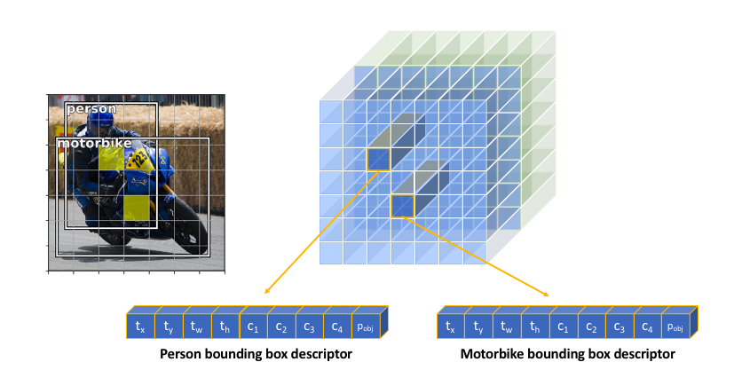 An overview of object detection: one-stage methods