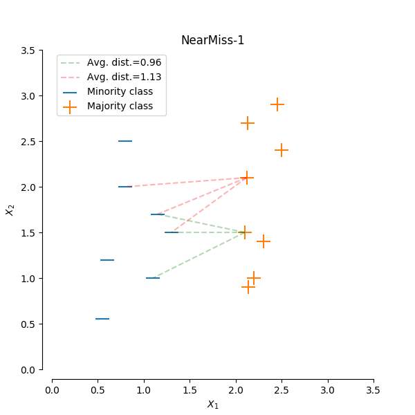 sphx_glr_plot_illustration_nearmiss_0011