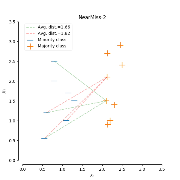 sphx_glr_plot_illustration_nearmiss_0021